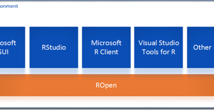What is Microsoft ROpen?