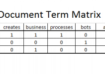 Document Term Frequency example