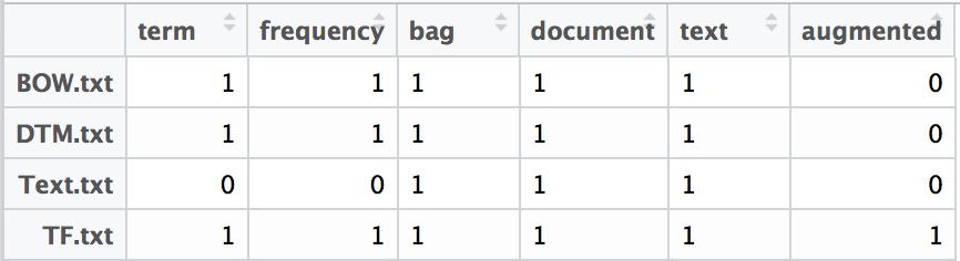 Binary Term Frequency