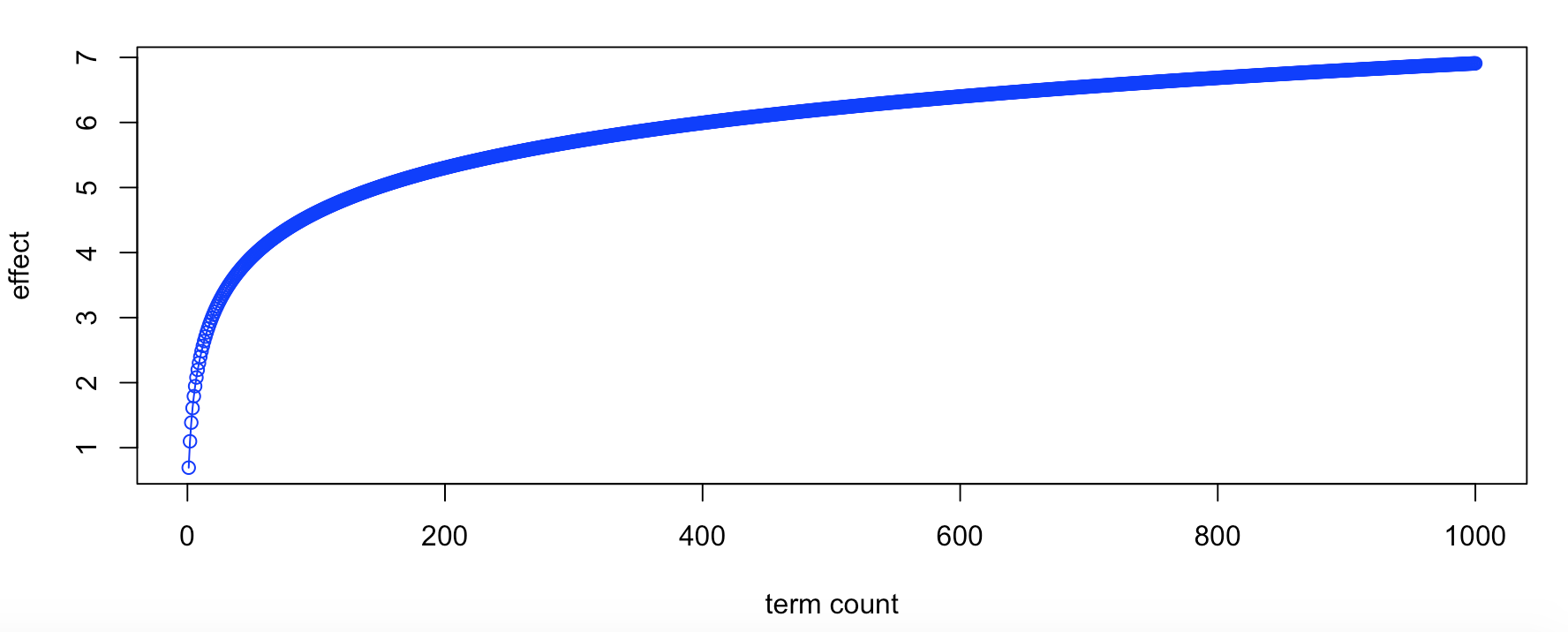 term frequency log scaled example